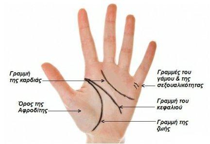 Να σου πω την μοίρα σου,να σου πω το ριζικό σου..Μάθε να διαβάζεις το χέρι.