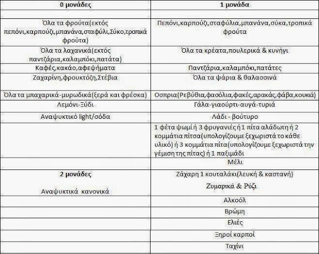 Τα πάντα για τη δίαιτά των μονάδων και αναλυτικός πίνακας με τροφές-μονάδες που αναλογούν