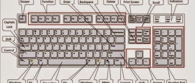 Τα ξέρατε; Δείτε τα ΚΌΛΠΑ του πληκτρολογίου σας…είναι όλα πέρα για πέρα χρήσιμα!