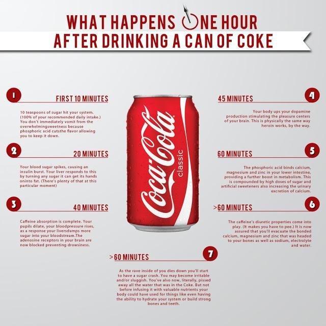 Τι συμβαίνει στο σώμα μας όταν πίνουμε Coca-Cola