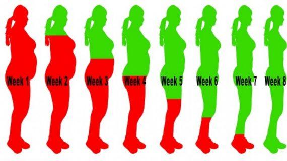 Πώς να χάσετε το περιττό βάρος σε 8 εβδομάδες