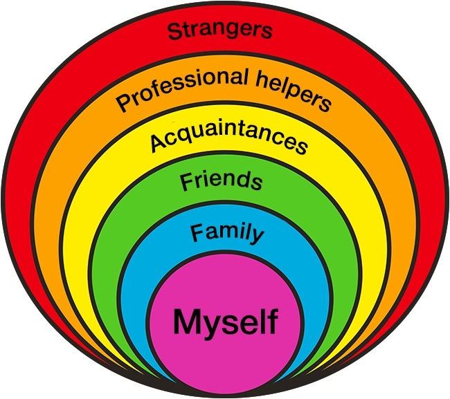 Το σχεδιάγραμμα αυτό είναι φτιαγμένο για παιδιά ηλικίας 5 εώς 10 χρονών. ονομάζεται «Κύκλοι σχέσεων»,