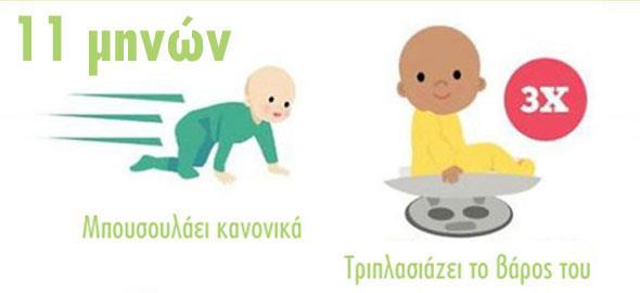 Πώς αναπτύσσεται το μωρό τον πρώτο χρόνο της ζωής του;