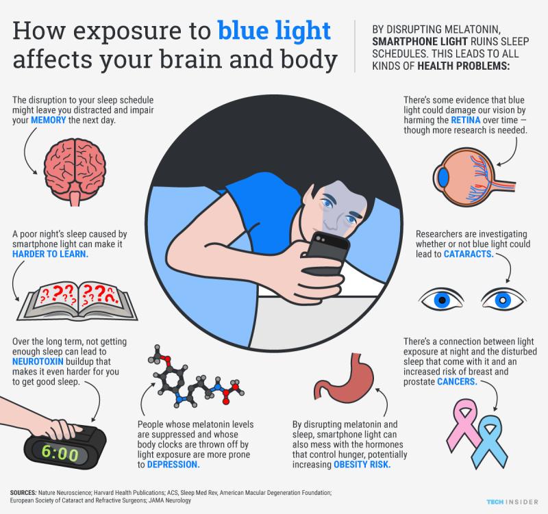 Σταματήστε να χρησιμοποιείτε το κινητό σας πριν πάτε για ύπνο...Το γιατί θα σας σοκάρει..