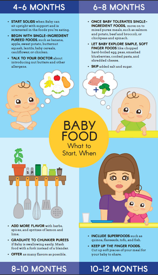 Στέρεες τροφές: Πότε να αρχίσετε και πώς