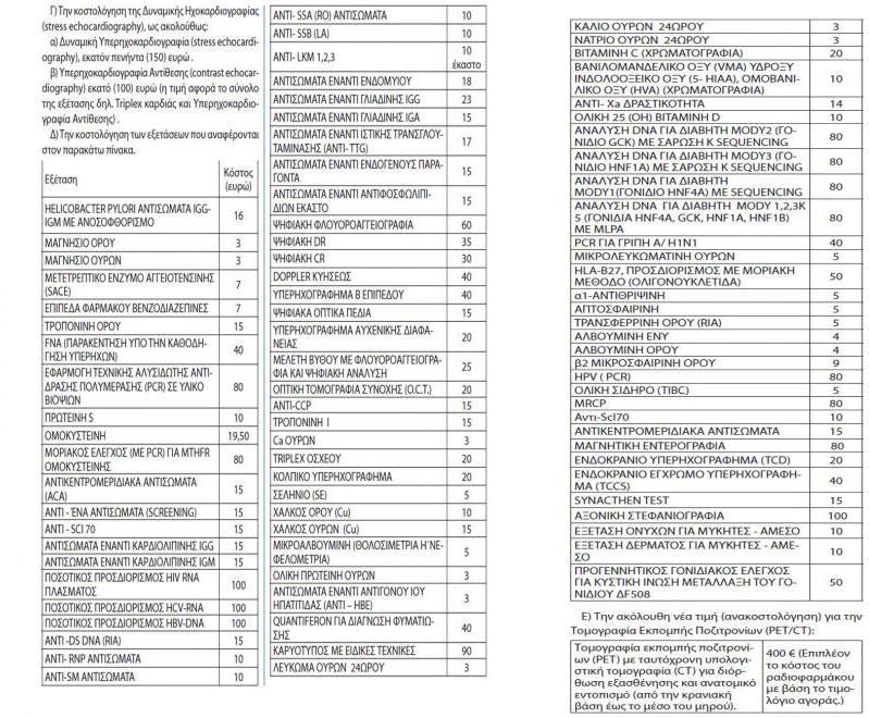 Αυτές είναι οι εξετάσεις που καλύπτονται από τον ΕΟΠΥΥ και δεν χρειάζεται να πληρώνετε πια