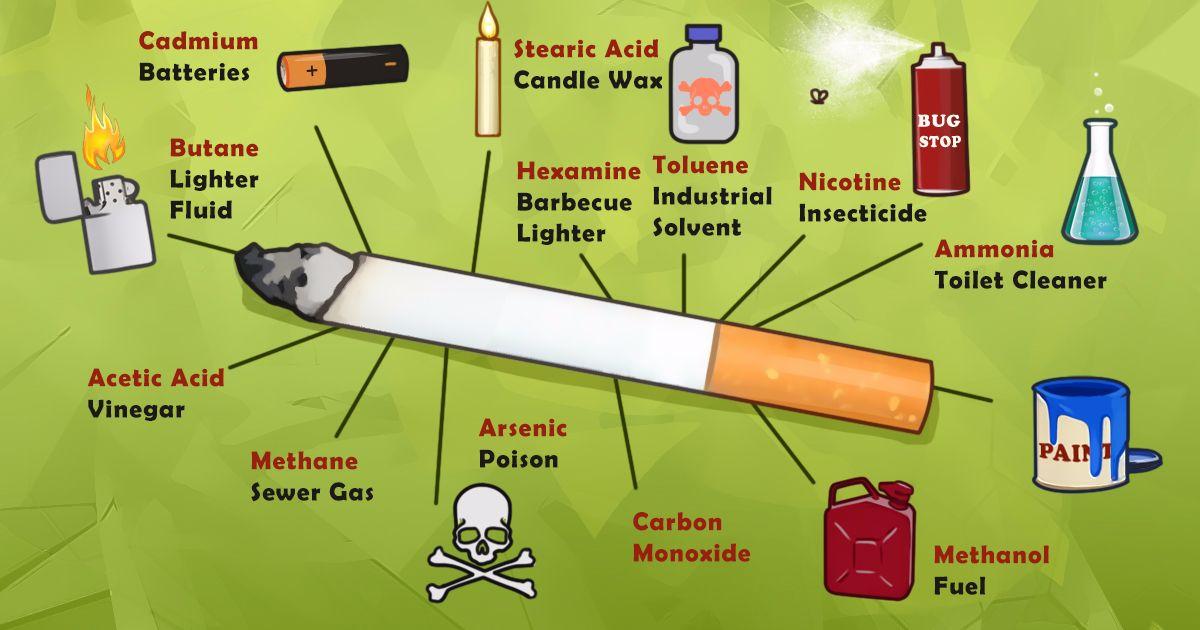 Κάθε φορά που καπνίζεις, αυτές είναι όλες οι βλαβερές ουσίες που διεισδύουν στον οργανισμό σου!