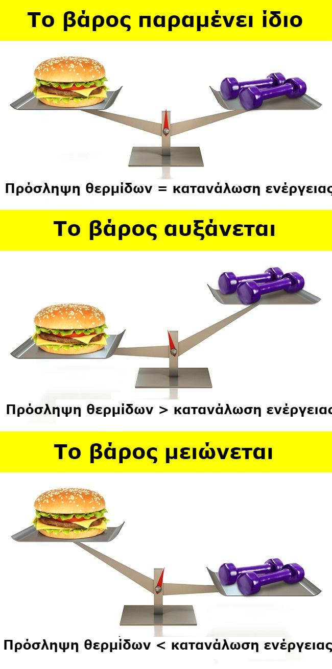 Σύμφωνα με τους Διατροφολόγους, το Μόνο Πράγμα που Επηρεάζει το Βάρος σας Είναι...