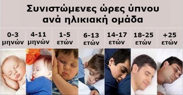Πόσες ώρες Ύπνου χρειάζεστε Καθημερινά ανάλογα με την Ηλικία σας;