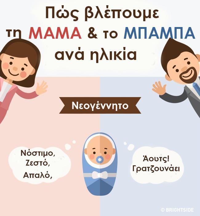 Η μαμά και ο μπαμπάς μέσα από τα μάτια ενός παιδιού από τη γέννηση του μέχρι τη δημιουργία της δικής του οικογένειας