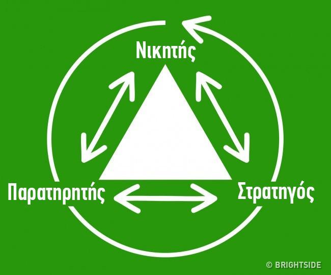 Αν θέλετε να έχετε μια ευτυχισμένη οικογένεια πρέπει να μάθετε για το Δραματικό Τρίγωνο Κάρπμαν