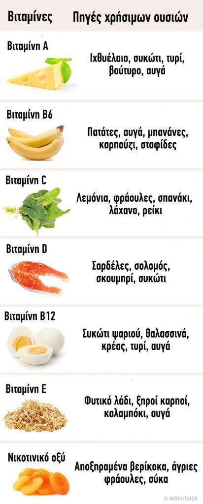 Σημαντικές πληροφορίες που πρέπει όλοι να γνωρίζουμε για την κατανάλωση βιταμινών