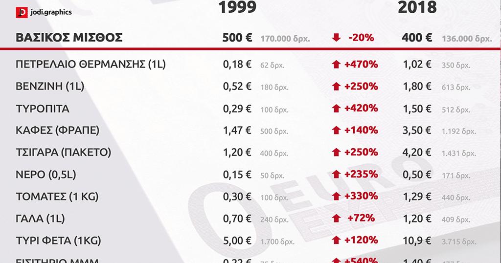 20 χρόνια ευρώ το μόνο που έχει μειωθεί είναι ο μισθός
