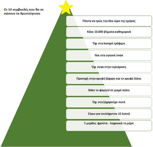 Πώς θα χάσεις κιλά μέσα στα Χριστούγεννα
