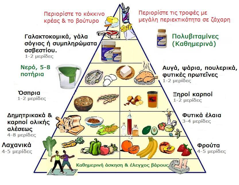Νέα διατροφική πυραμίδα για να ζήσετε μια πιο υγιεινή ζωή