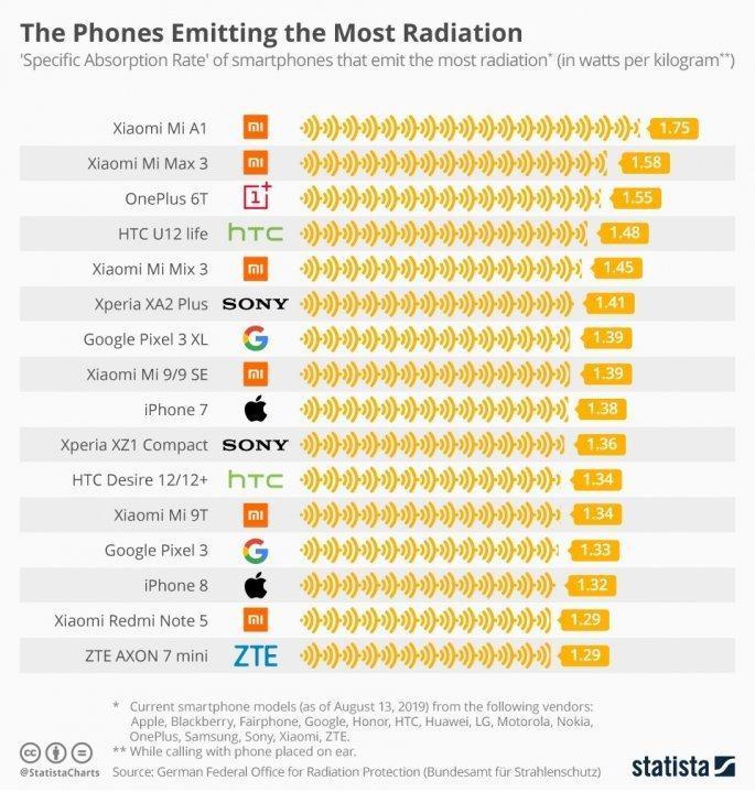 Προσοχή στα παιδιά!Αυτά τα κινητά εκπέμπουν την περισσότερη ακτινοβολία! Δείτε τη λίστα