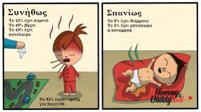 Κορονοϊός: Τα ακριβή συμπτώματα κορονοϊού στα παιδιά