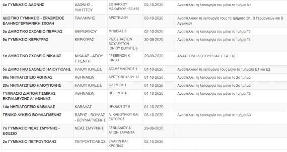 118 σχολειά και τμήματα κλειστά λόγω κορονοιού-Δείτε τη λίστα