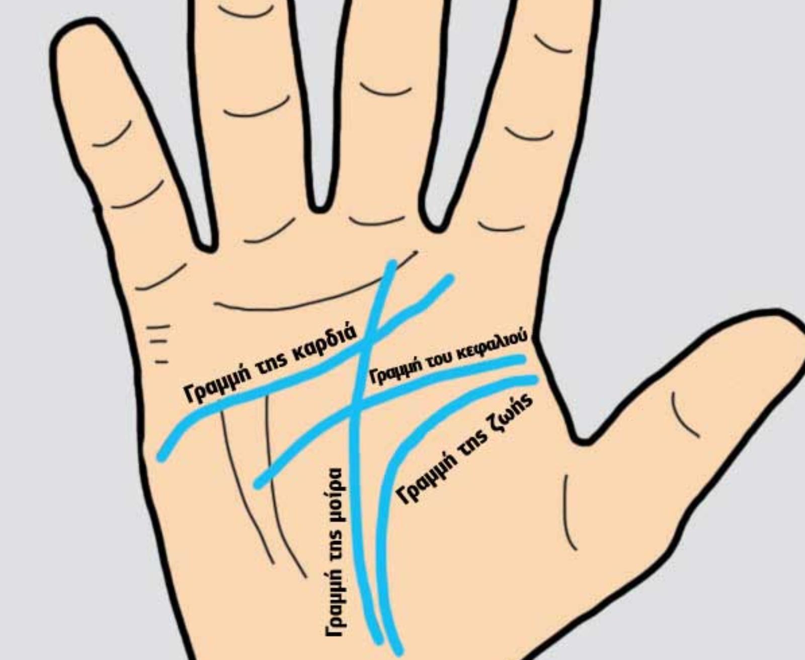 Γραμμές στα χέρια: Τα 5 πράγματα που αποκαλύπτει η παλάμη μας